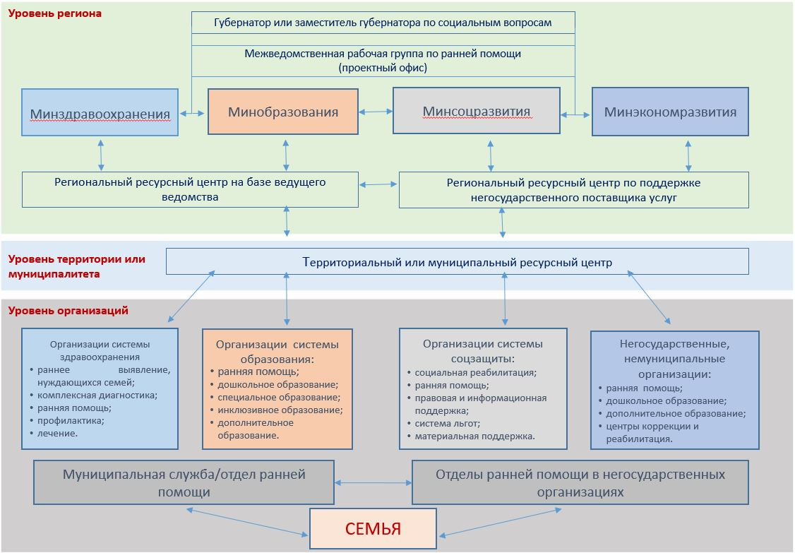 модели межведомственного взаимодействия в практике социальной работы