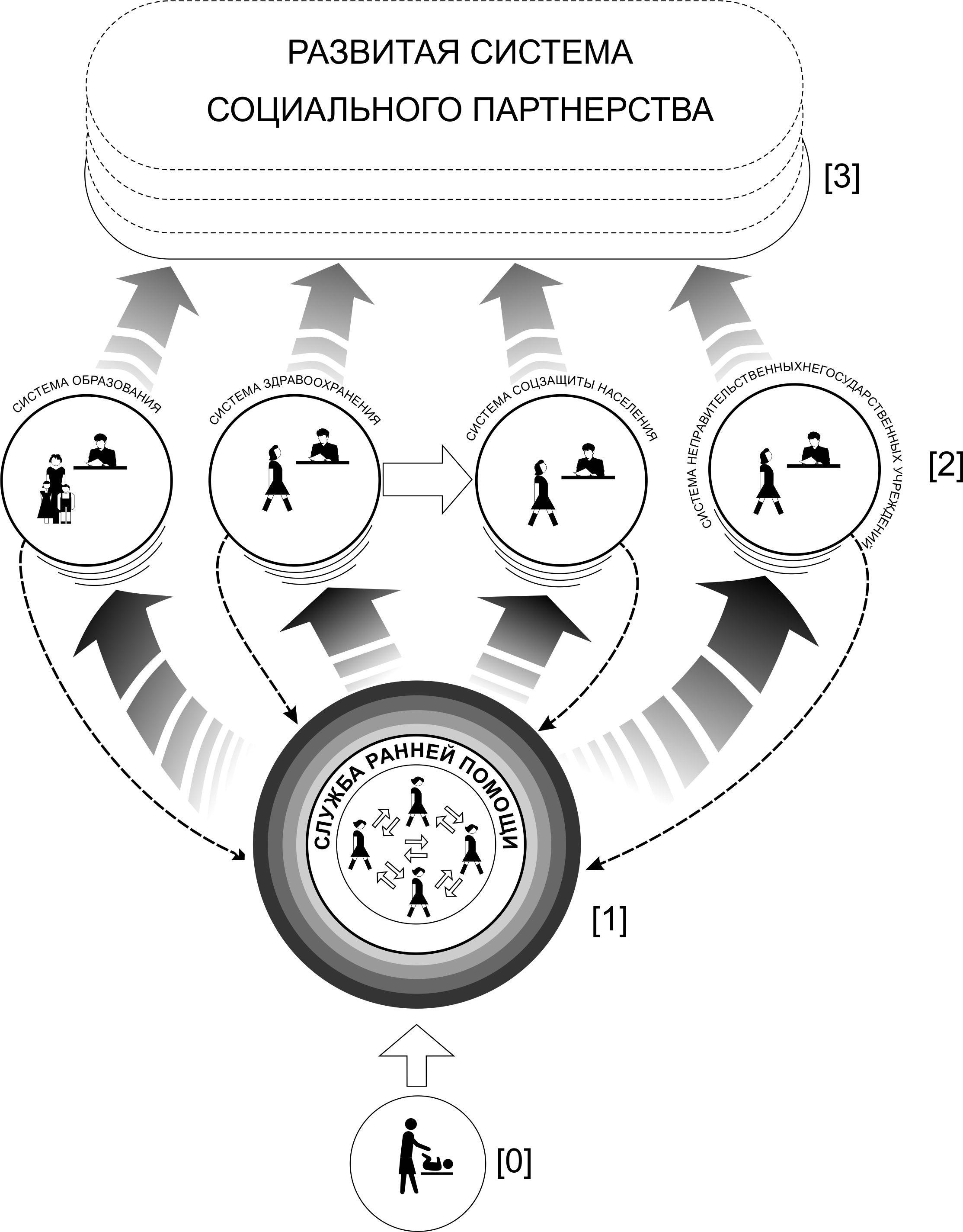 Модели межведомственного взаимодействия в социальной работе ксюша красивчик